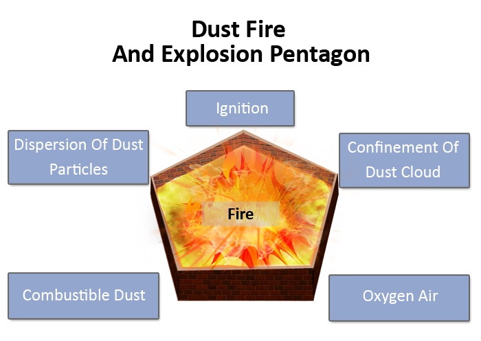 Dust-Pentagon