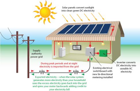 how does solar power work