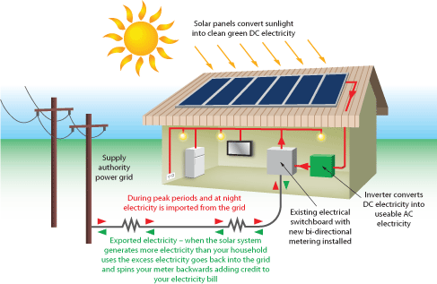 how does solar power work