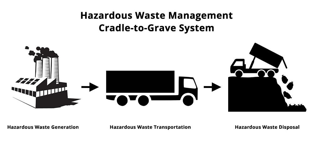 hazardous-waste-management-systems
